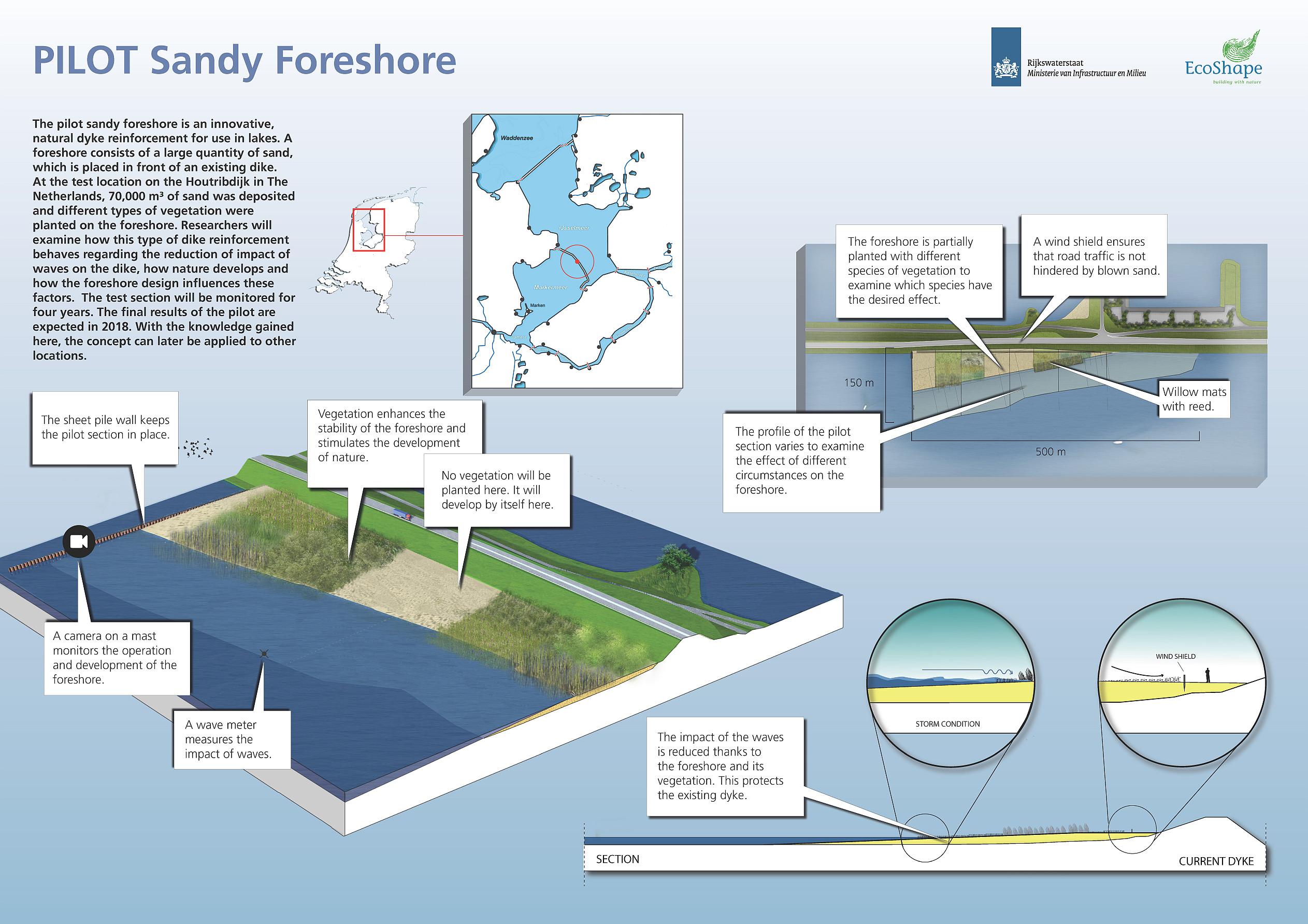 Hybrid Flood Defence Houtribdijk 4