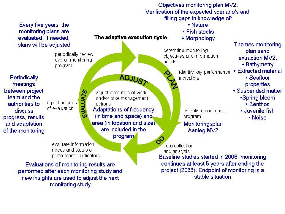 Monitoring plan following the adaptive execution cycle.
