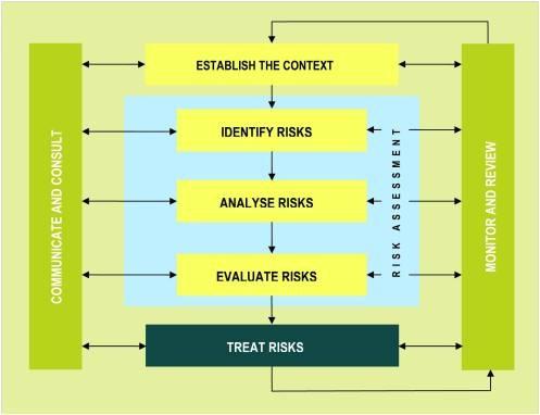 Steps in risk assessment.