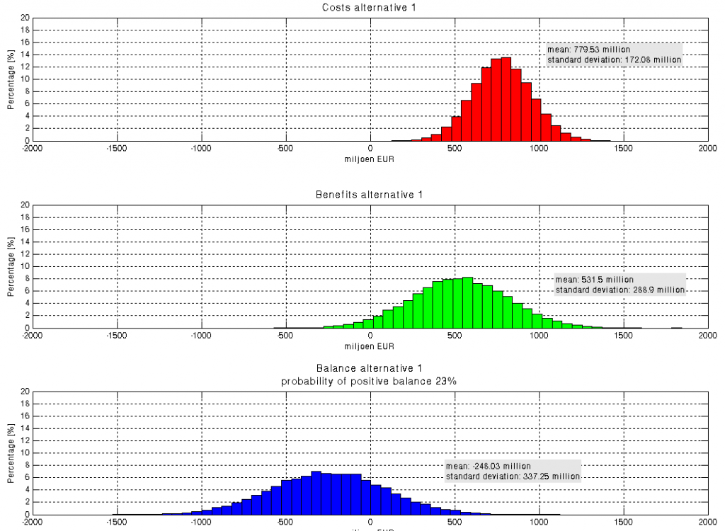 Monte Carlo simulation and Social Cost Benefit Analysis